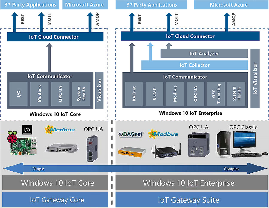 IoTWorX Arhitecture - Core - Enterprise